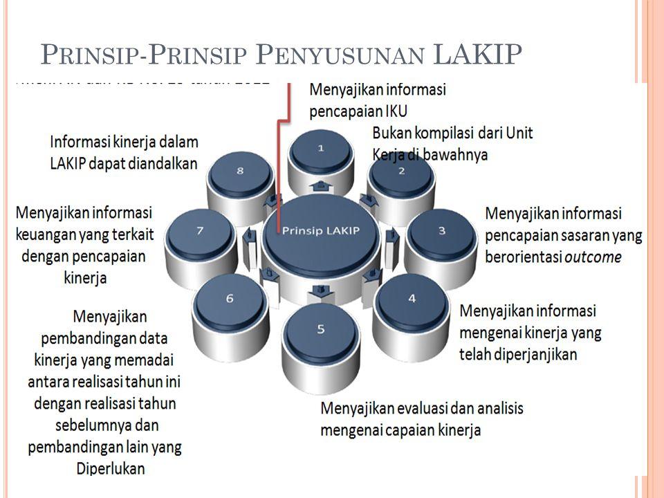 P RINSIP -P RINSIP P ENYUSUNAN LAKIP