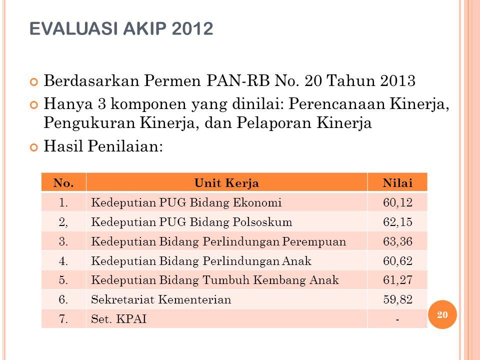 EVALUASI AKIP 2012 Berdasarkan Permen PAN-RB No. 20 Tahun 2013 Hanya 3 komponen yang dinilai: Perencanaan Kinerja, Pengukuran Kinerja, dan Pelaporan K