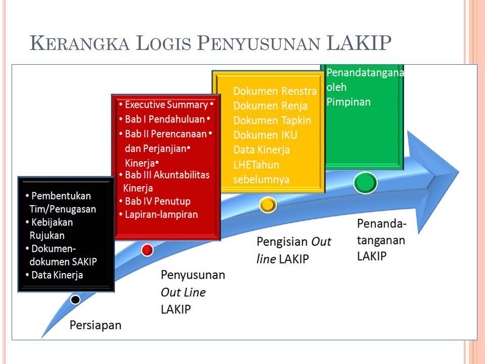 EVALUASI AKIP 2012 Berdasarkan Permen PAN-RB No.