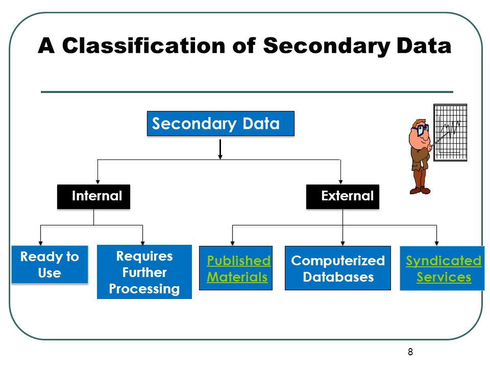 9 A Classification of Published Secondary Sources International Secondary Data GuidesDirectories Statistical Data Census Data Other Government Publications Published Secondary Data General Business Sources Government Sources