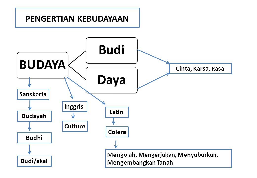 Pengertian kebudayaan menurut beberapa ahli E.B.