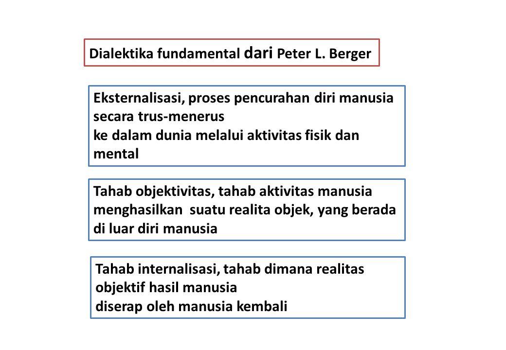 Dialektika fundamental dari Peter L. Berger Eksternalisasi, proses pencurahan diri manusia secara trus-menerus ke dalam dunia melalui aktivitas fisik