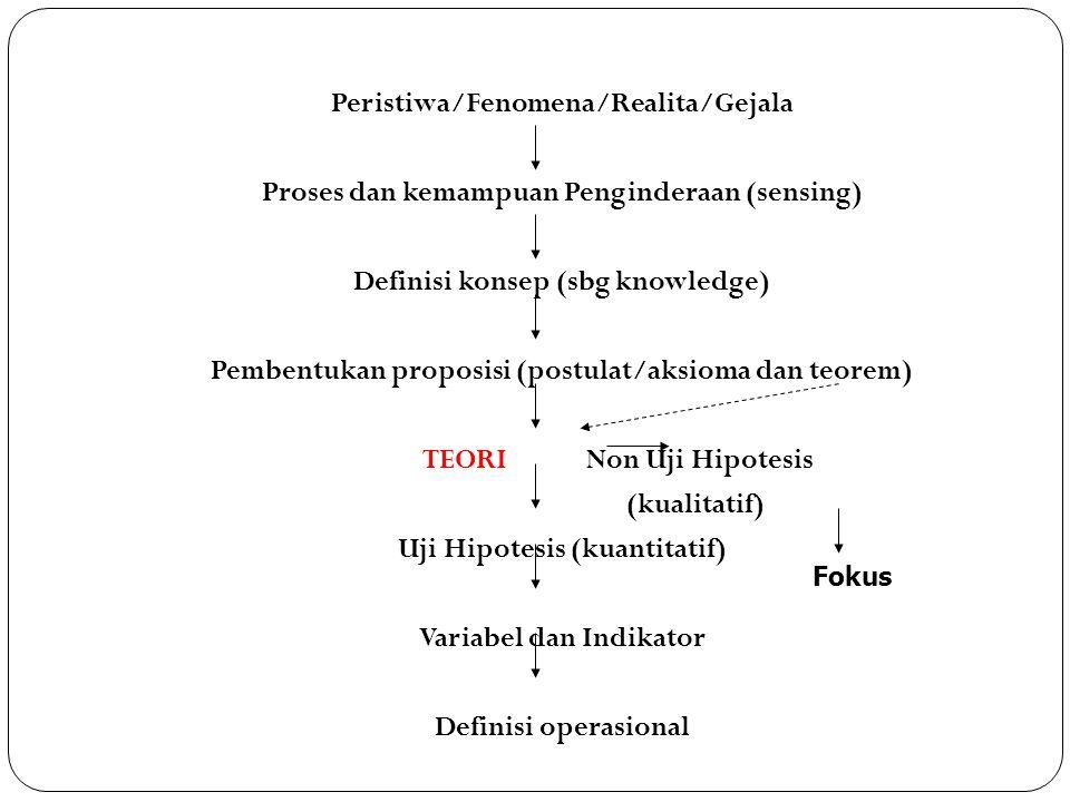 Peristiwa/Fenomena/Realita/Gejala Proses dan kemampuan Penginderaan (sensing) Definisi konsep (sbg knowledge) Pembentukan proposisi (postulat/aksioma dan teorem) TEORI Non Uji Hipotesis (kualitatif) Uji Hipotesis (kuantitatif) Variabel dan Indikator Definisi operasional Fokus