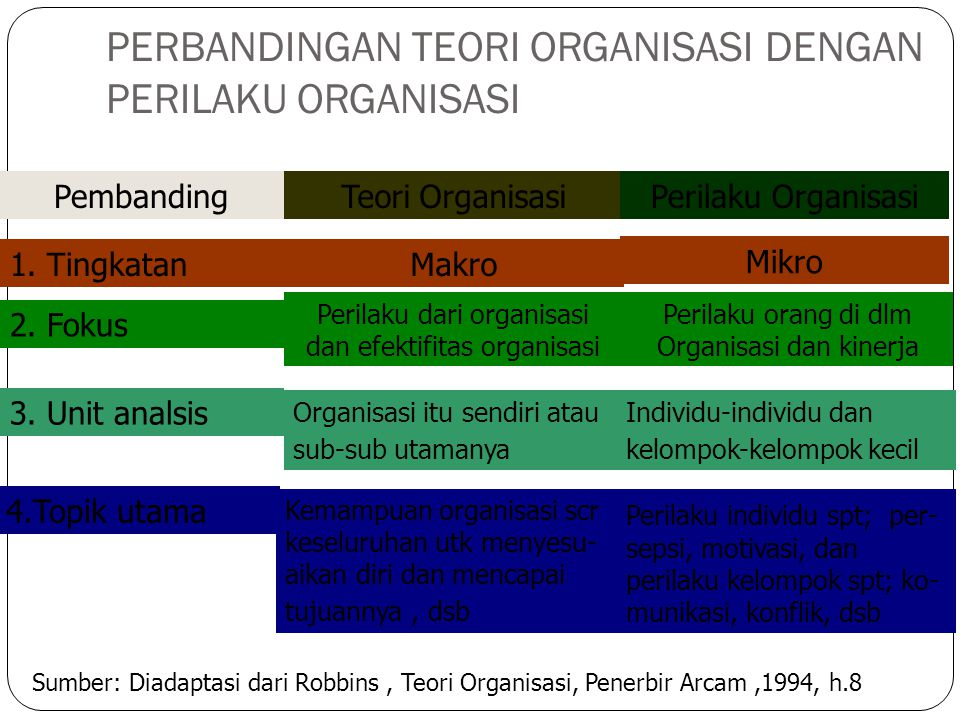 PERBANDINGAN TEORI ORGANISASI DENGAN PERILAKU ORGANISASI PembandingTeori OrganisasiPerilaku Organisasi 1.