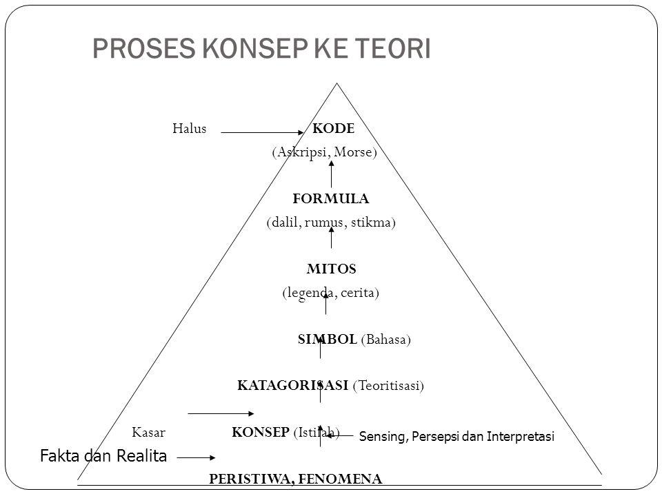 PROSES KONSEP KE TEORI Halus KODE (Askripsi, Morse) FORMULA (dalil, rumus, stikma) MITOS (legenda, cerita) SIMBOL (Bahasa) KATAGORISASI (Teoritisasi) Kasar KONSEP (Istilah) PERISTIWA, FENOMENA Sensing, Persepsi dan Interpretasi Fakta dan Realita