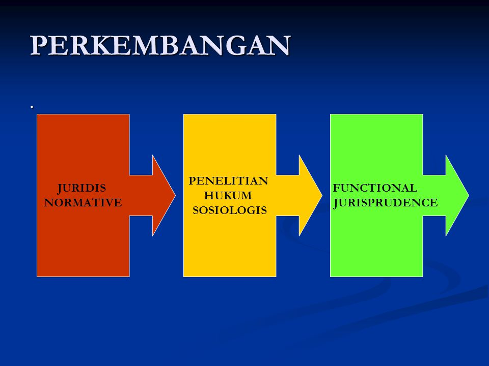 PERKEMBANGAN. JURIDIS NORMATIVE PENELITIAN HUKUM SOSIOLOGIS FUNCTIONAL JURISPRUDENCE