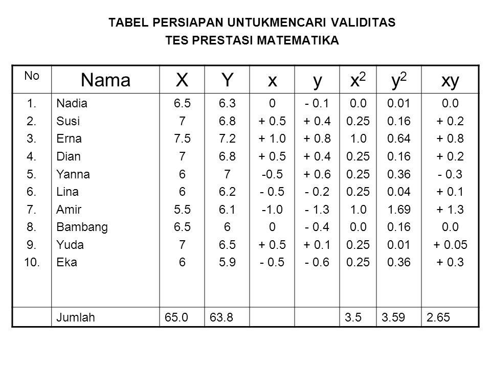 TABEL PERSIAPAN UNTUKMENCARI VALIDITAS TES PRESTASI MATEMATIKA No NamaXYxyx2x2 y2y2 xy 1. 2. 3. 4. 5. 6. 7. 8. 9. 10. Nadia Susi Erna Dian Yanna Lina