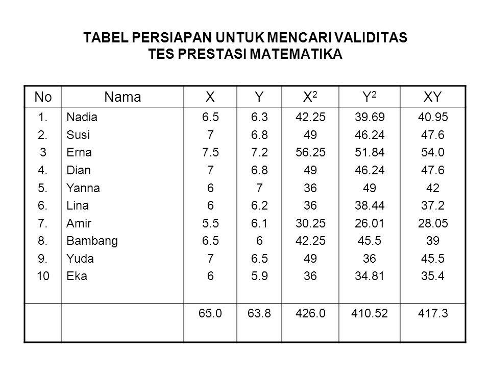 TABEL PERSIAPAN UNTUK MENCARI VALIDITAS TES PRESTASI MATEMATIKA NoNamaXYX2X2 Y2Y2 XY 1. 2. 3 4. 5. 6. 7. 8. 9. 10 Nadia Susi Erna Dian Yanna Lina Amir