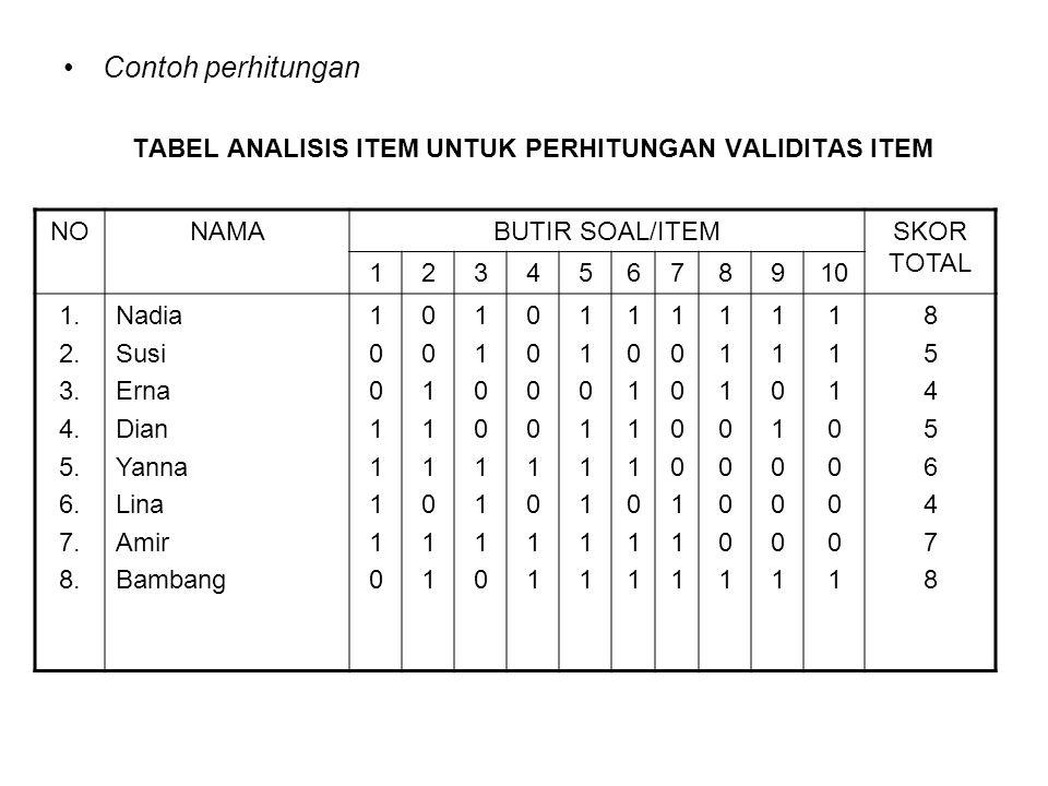 Contoh perhitungan TABEL ANALISIS ITEM UNTUK PERHITUNGAN VALIDITAS ITEM NONAMABUTIR SOAL/ITEMSKOR TOTAL 12345678910 1. 2. 3. 4. 5. 6. 7. 8. Nadia Susi
