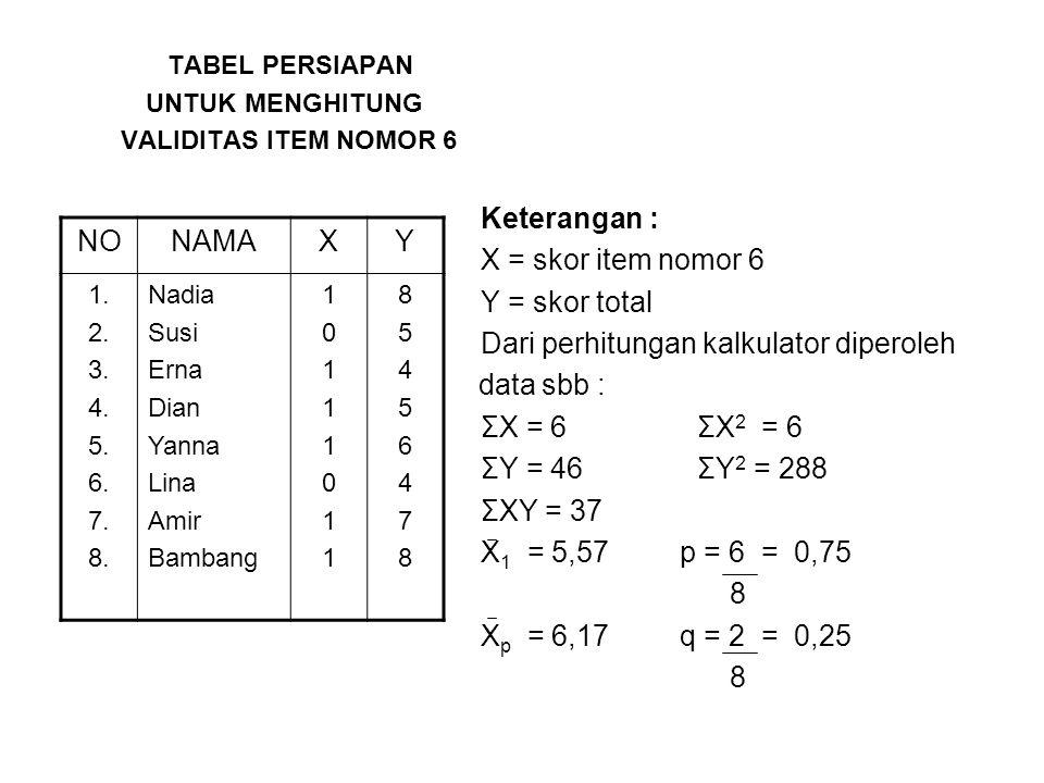 TABEL PERSIAPAN UNTUK MENGHITUNG VALIDITAS ITEM NOMOR 6 Keterangan : X = skor item nomor 6 Y = skor total Dari perhitungan kalkulator diperoleh data sbb : ΣX = 6 ΣX 2 = 6 ΣY = 46 ΣY 2 = 288 ΣXY = 37 X 1 = 5,57 p = 6 = 0,75 8 X p = 6,17 q = 2 = 0,25 8 NONAMAXY 1.