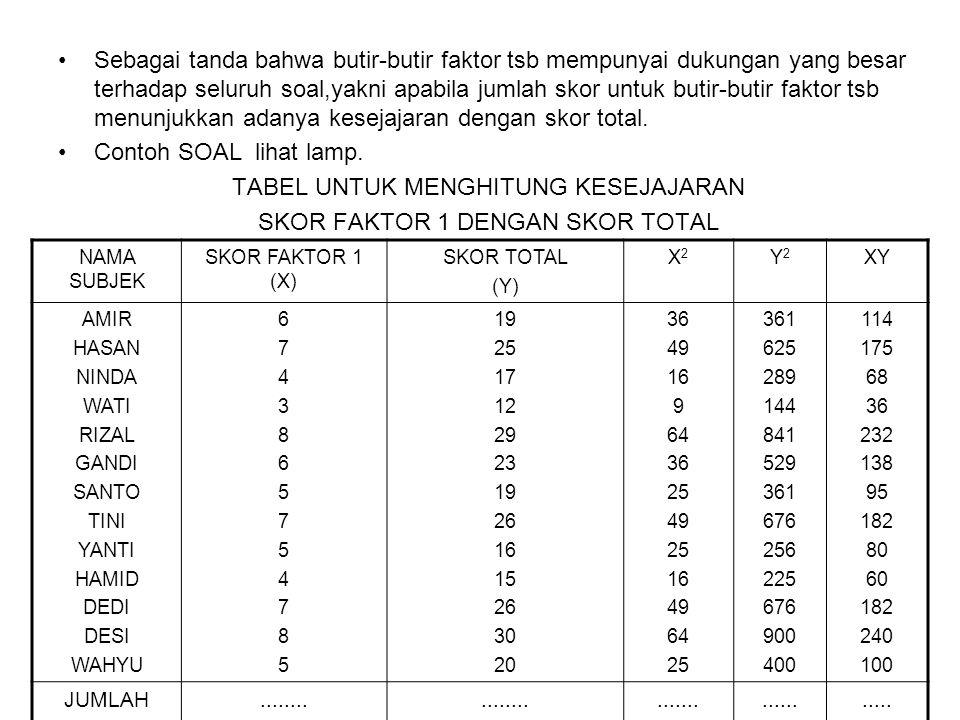 Sebagai tanda bahwa butir-butir faktor tsb mempunyai dukungan yang besar terhadap seluruh soal,yakni apabila jumlah skor untuk butir-butir faktor tsb