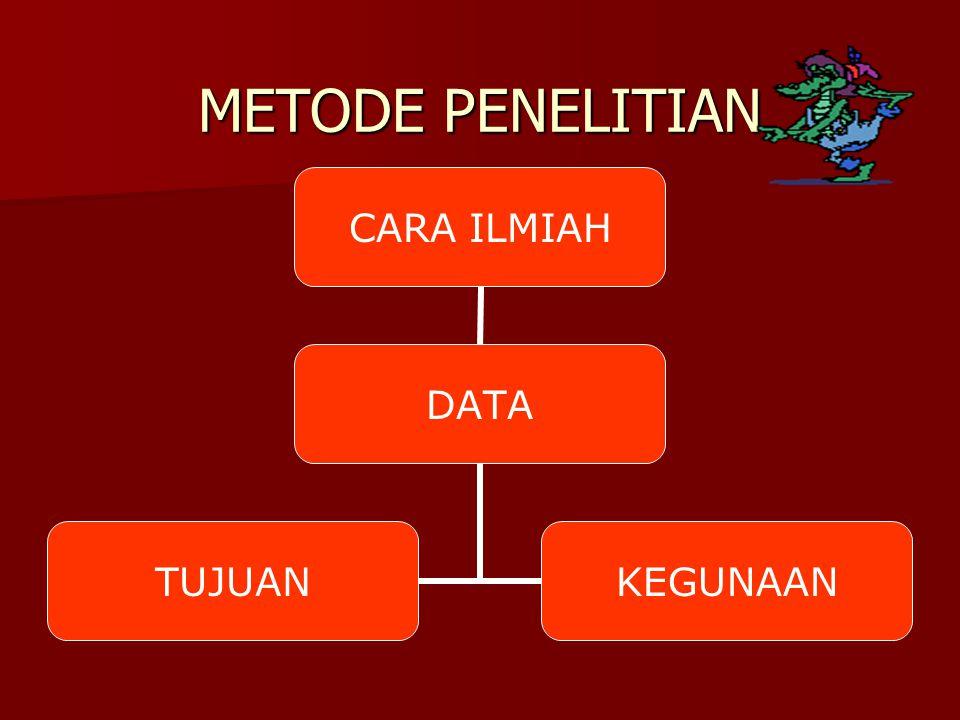 Metode ilmiah adalah metode yang menggunakan kebenaran ilmiah Metode ilmiah adalah metode yang menggunakan kebenaran ilmiah Disebut ilmiah jika; Disebut ilmiah jika; - bersistem - bersistem - bermetode - bermetode - berobyektifitas - berobyektifitas - berlaku umum (universal).