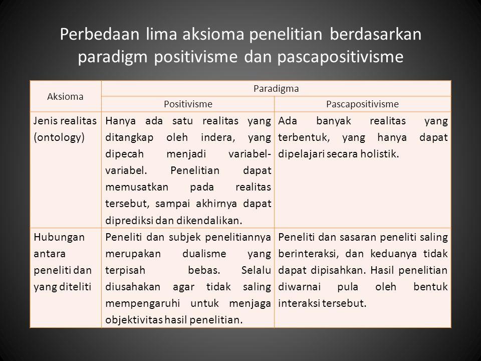 Perbedaan lima aksioma penelitian berdasarkan paradigm positivisme dan pascapositivisme Aksioma Paradigma PositivismePascapositivisme Jenis realitas (ontology) Hanya ada satu realitas yang ditangkap oleh indera, yang dipecah menjadi variabel- variabel.