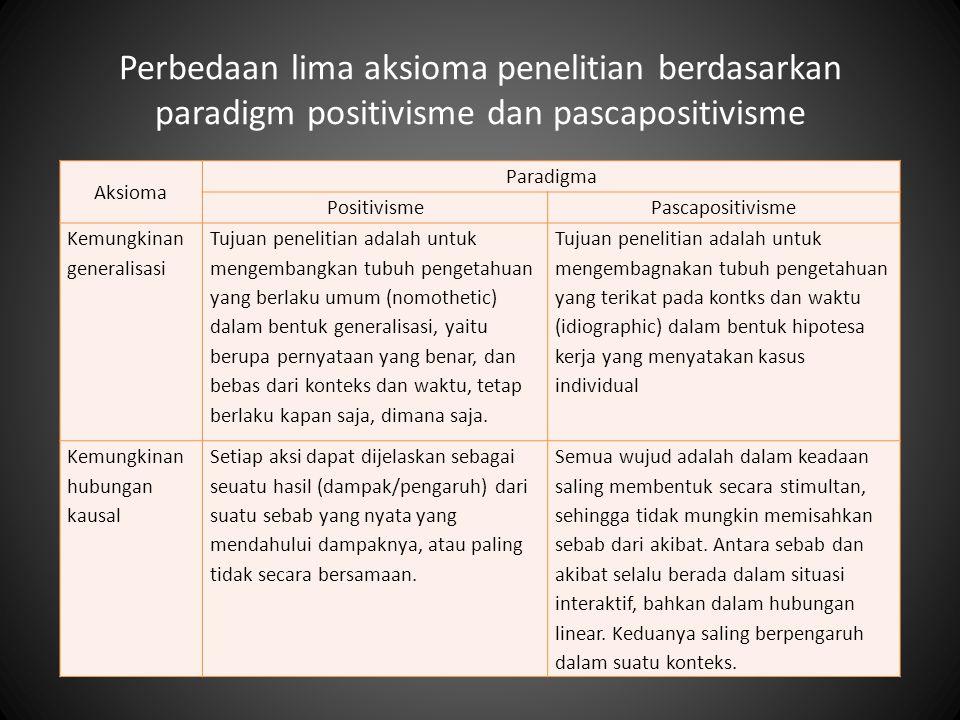 Perbedaan lima aksioma penelitian berdasarkan paradigm positivisme dan pascapositivisme Aksioma Paradigma PositivismePascapositivisme Kemungkinan generalisasi Tujuan penelitian adalah untuk mengembangkan tubuh pengetahuan yang berlaku umum (nomothetic) dalam bentuk generalisasi, yaitu berupa pernyataan yang benar, dan bebas dari konteks dan waktu, tetap berlaku kapan saja, dimana saja.