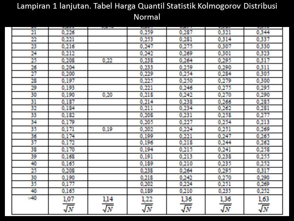 Lampiran 1 lanjutan. Tabel Harga Quantil Statistik Kolmogorov Distribusi Normal