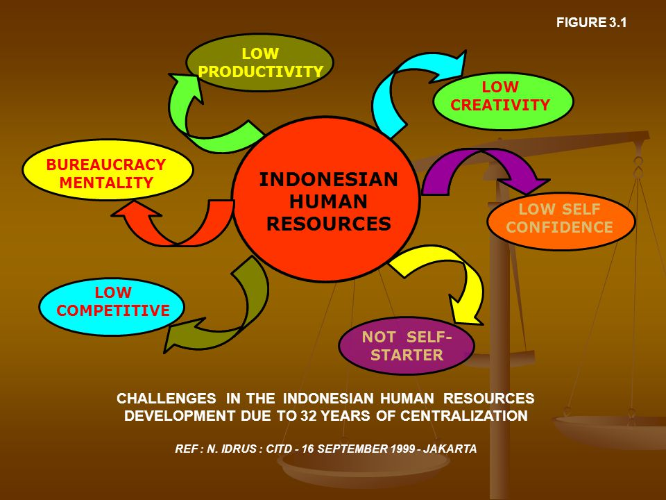 LOW PRODUCTIVITY LOW CREATIVITY LOW SELF CONFIDENCE NOT SELF- STARTER INDONESIAN HUMAN RESOURCES CHALLENGES IN THE INDONESIAN HUMAN RESOURCES DEVELOPMENT DUE TO 32 YEARS OF CENTRALIZATION REF : N.