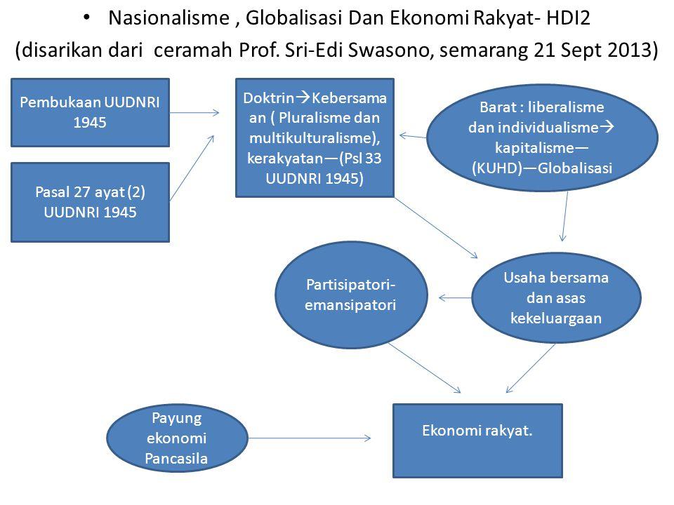Nasionalisme, Globalisasi Dan Ekonomi Rakyat- HDI2 (disarikan dari ceramah Prof.