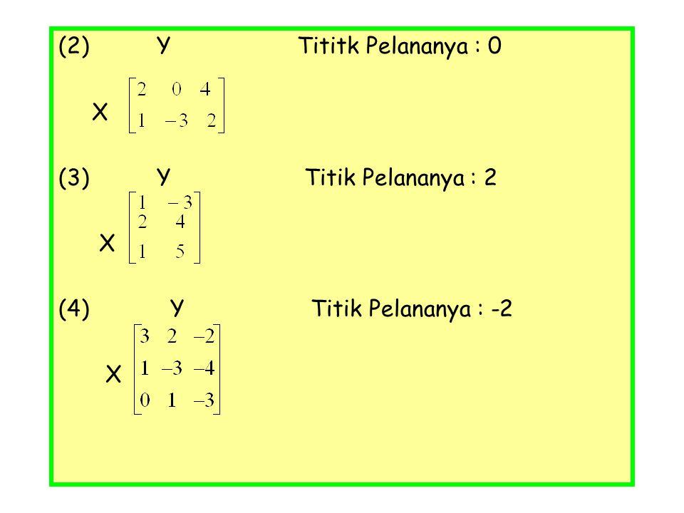 (2) Y Tititk Pelananya : 0 X (3) Y Titik Pelananya : 2 X (4) Y Titik Pelananya : -2 X