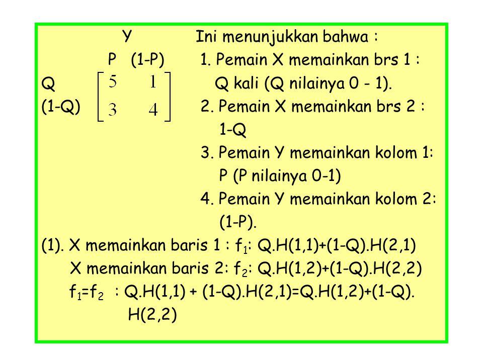 Y Ini menunjukkan bahwa : P (1-P) 1. Pemain X memainkan brs 1 : Q Q kali (Q nilainya 0 - 1). (1-Q) 2. Pemain X memainkan brs 2 : 1-Q 3. Pemain Y memai
