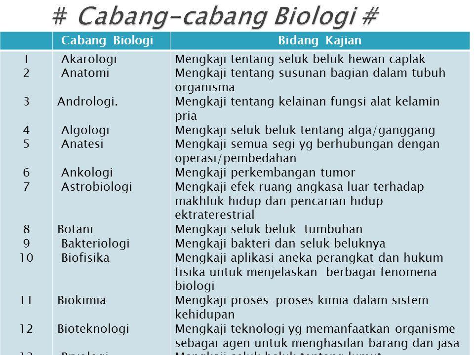 Cabang BiologiBidang Kajian 1 2 3 4 5 6 7 8 9 10 11 12 13 Akarologi Anatomi Andrologi. Algologi Anatesi Ankologi Astrobiologi Botani Bakteriologi Biof