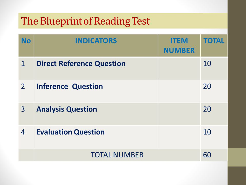 The Blueprint of Reading Test NoINDICATORSITEM NUMBER TOTAL 1Direct Reference Question10 2Inference Question20 3Analysis Question20 4Evaluation Questi