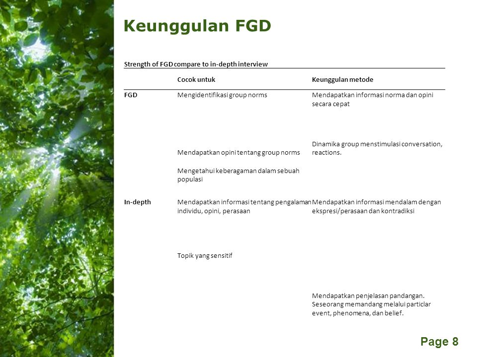 Free Powerpoint Templates Page 8 Keunggulan FGD Strength of FGD compare to in-depth interview Cocok untukKeunggulan metode FGDMengidentifikasi group n