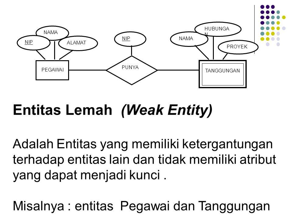 Entitas Lemah (Weak Entity) Adalah Entitas yang memiliki ketergantungan terhadap entitas lain dan tidak memiliki atribut yang dapat menjadi kunci. Mis