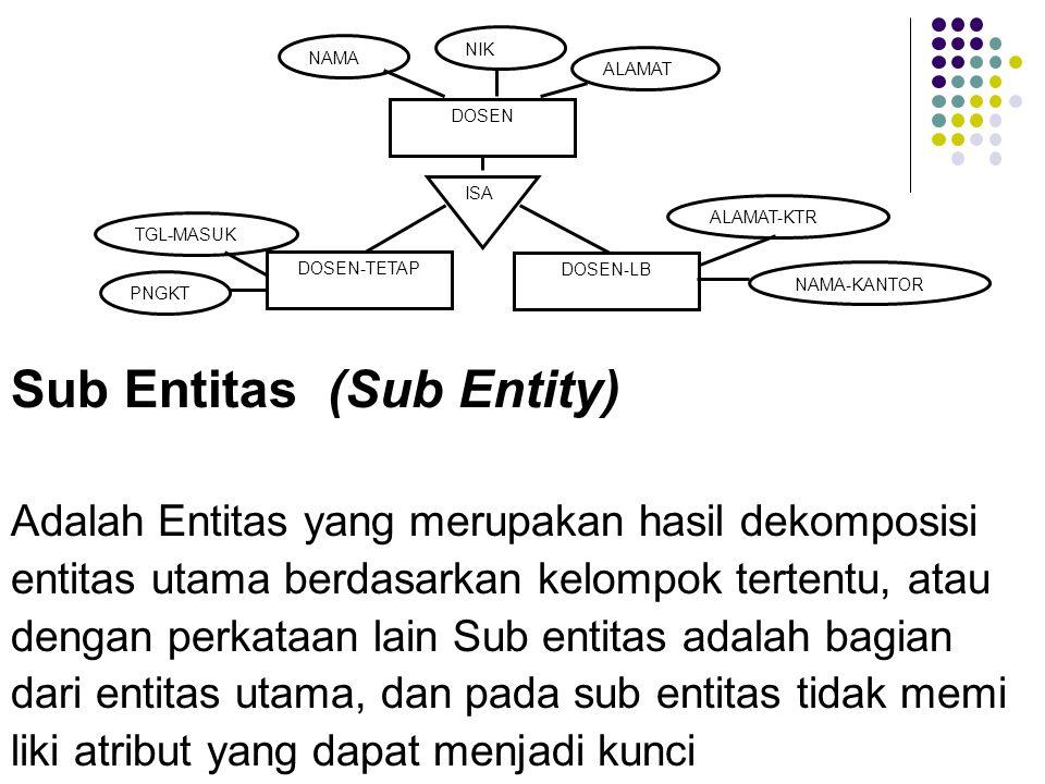 Sub Entitas (Sub Entity) Adalah Entitas yang merupakan hasil dekomposisi entitas utama berdasarkan kelompok tertentu, atau dengan perkataan lain Sub entitas adalah bagian dari entitas utama, dan pada sub entitas tidak memi liki atribut yang dapat menjadi kunci ISA DOSEN DOSEN-TETAP DOSEN-LB NAMA NIK PNGKT TGL-MASUK ALAMAT NAMA-KANTOR ALAMAT-KTR