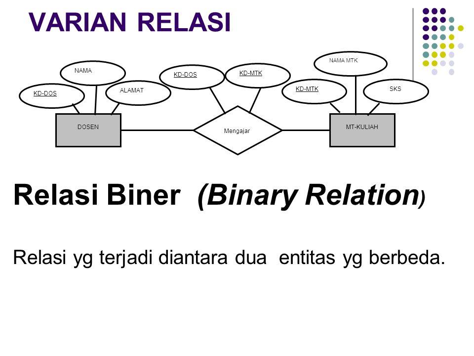 VARIAN RELASI Relasi Biner (Binary Relation ) Relasi yg terjadi diantara dua entitas yg berbeda. DOSENMT-KULIAH Mengajar KD-DOS NAMA KD-MTK NAMA MTK S