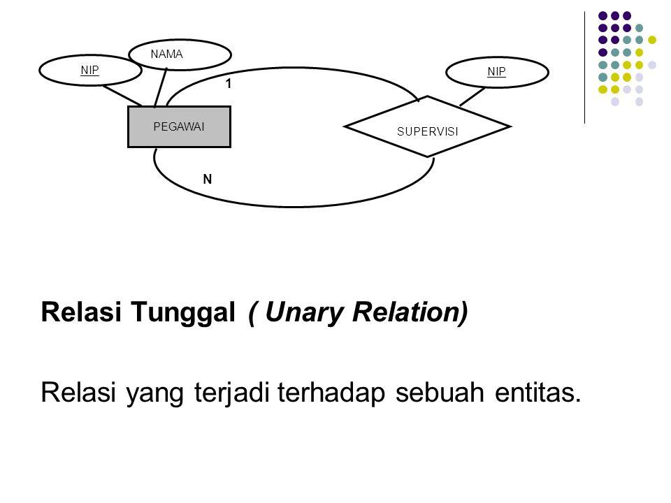 Relasi Tunggal ( Unary Relation) Relasi yang terjadi terhadap sebuah entitas. PEGAWAI SUPERVISI NAMA NIP 1 N