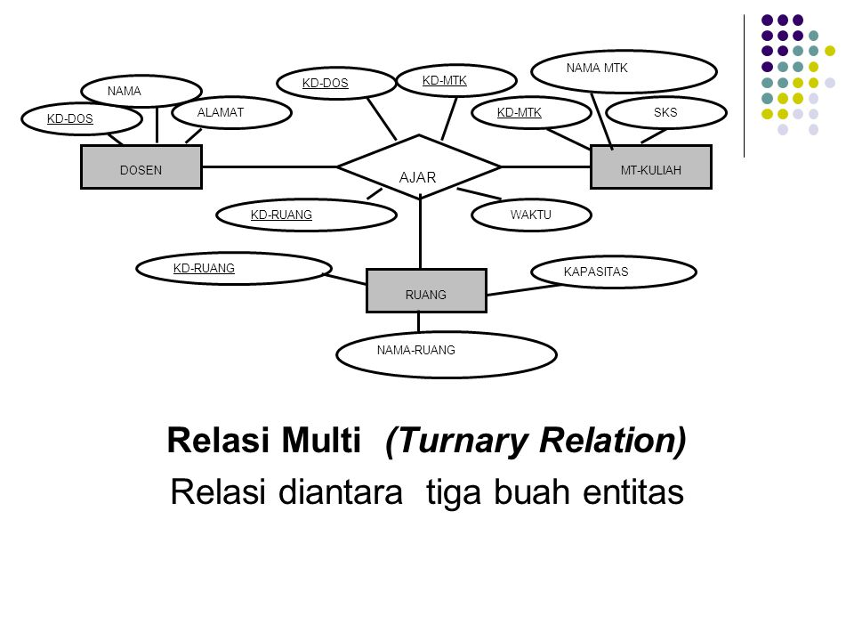 Relasi Multi (Turnary Relation) Relasi diantara tiga buah entitas DOSENMT-KULIAH AJAR KD-DOS NAMA KD-MTK NAMA MTK SKSALAMAT KD-DOS KD-MTK RUANG KD-RUA