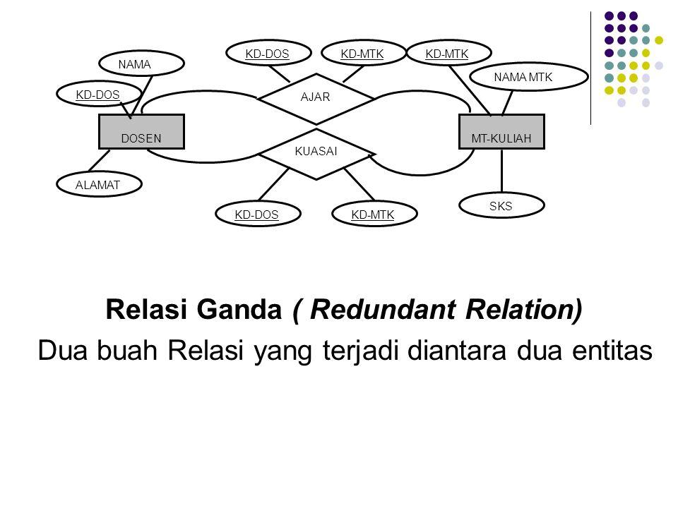 Relasi Ganda ( Redundant Relation) Dua buah Relasi yang terjadi diantara dua entitas DOSENMT-KULIAH AJAR KD-DOS NAMA KD-MTK NAMA MTK SKS ALAMAT KD-DOSKD-MTK KUASAI KD-DOSKD-MTK