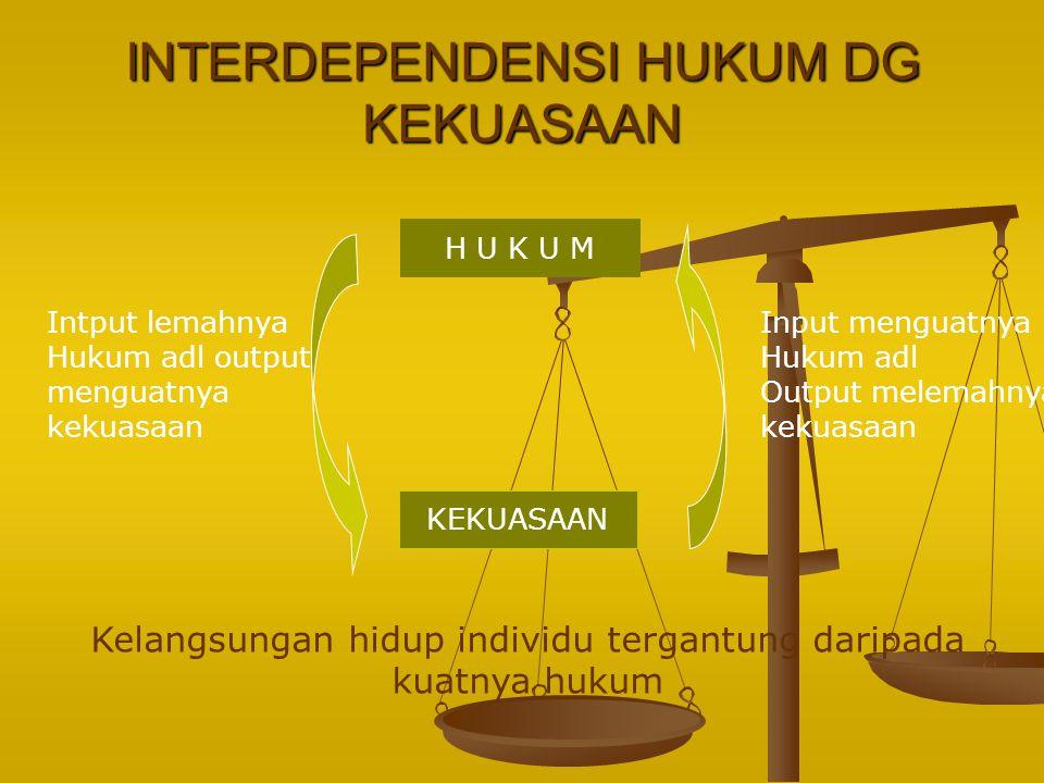 INTERDEPENDENSI HUKUM DG KEKUASAAN H U K U M KEKUASAAN Kelangsungan hidup individu tergantung daripada kuatnya hukum Intput lemahnya Hukum adl output