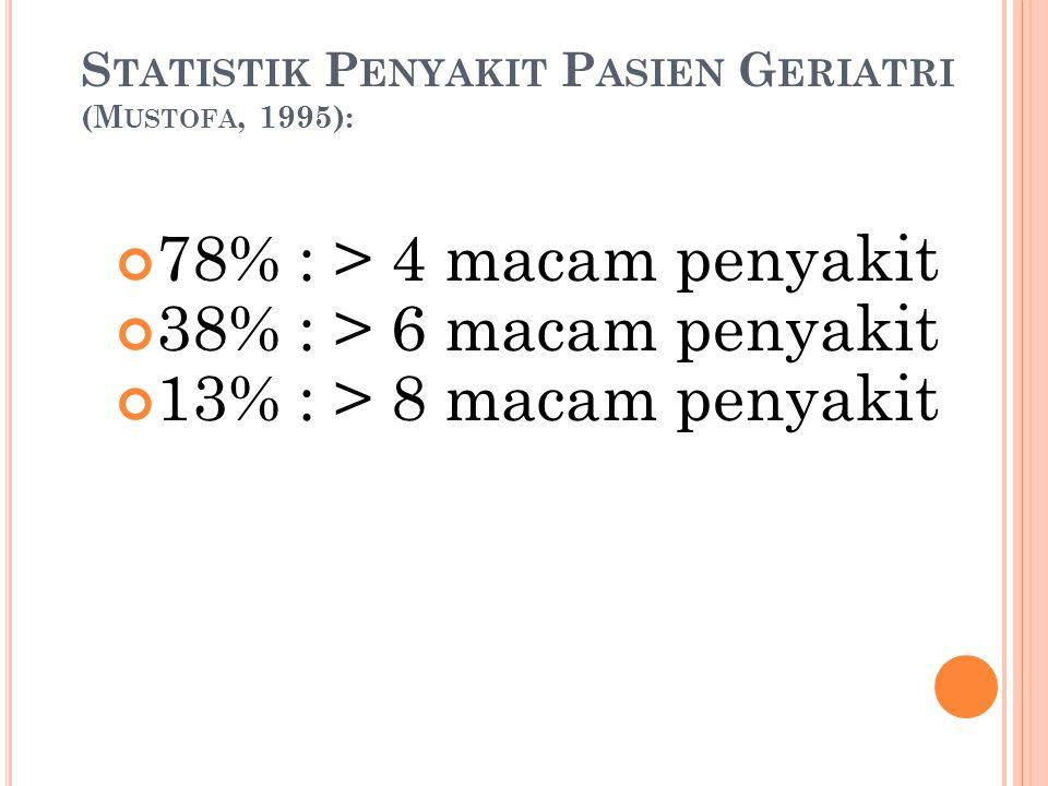 S TATISTIK P ENYAKIT P ASIEN G ERIATRI (M USTOFA, 1995): 78% : > 4 macam penyakit 38% : > 6 macam penyakit 13% : > 8 macam penyakit