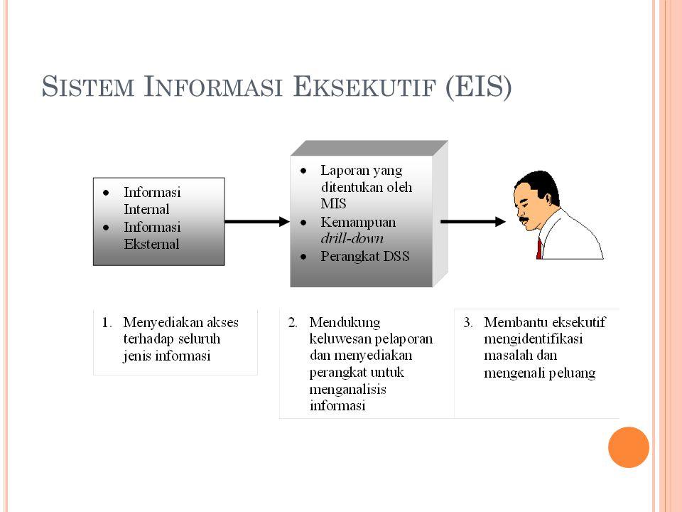 S ISTEM P ENDUKUNG K ELOMPOK (GSS) Sistem informasi yang digunakan untuk mendukung sejumlah orang yang bekerja dalam suatu kelompok Sistem ini pada awalnya dibuat untuk mendukung sejumlah orang yang berada pada lokasi yang berbeda yang hendak melakukan sumbang-saran, pemberian komentar, pemilihan suara, dan evaluasi terhadap alternatif-alternatif melalui sarana komunikasi Istilah yang umum sebelum GSS digunakan yaitu GDSS ( Group Decision Support System ) GSS terkadang disebut sistem pertemuan elektronis (Martin, 2002), sistem kolaborasi perusahaan (O'Brien, 2001), dan sistem pendukung grup kerja (Haag, 1999).