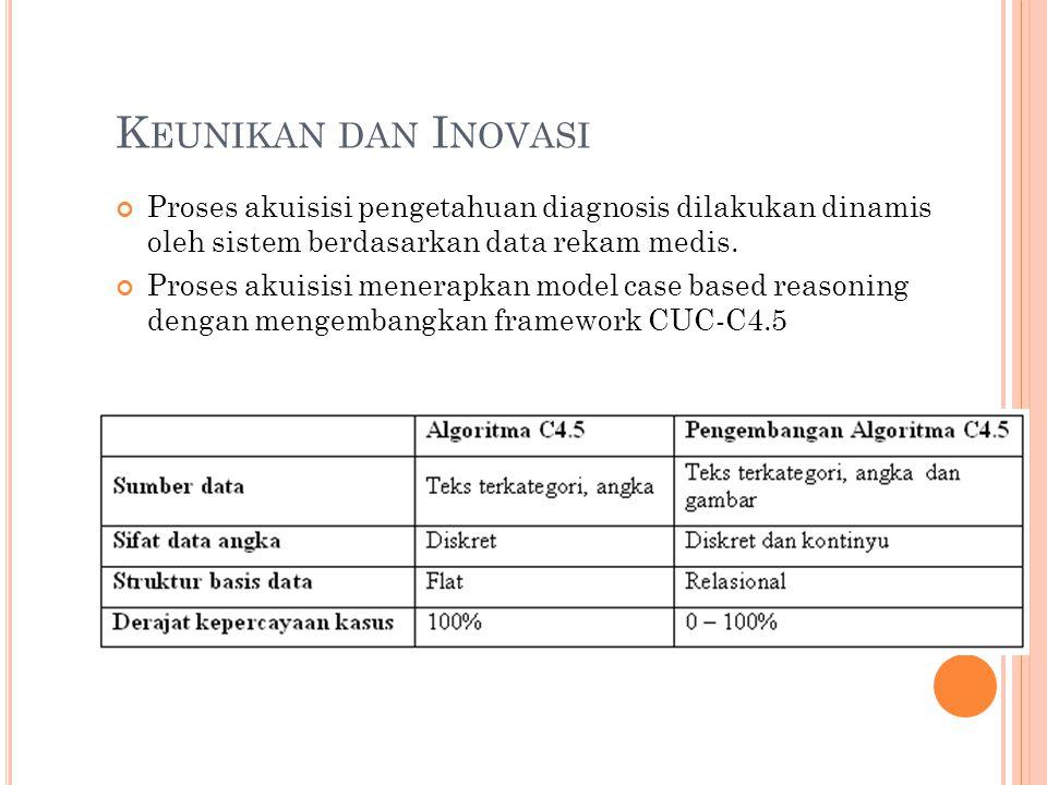 K EUNIKAN DAN I NOVASI Proses akuisisi pengetahuan diagnosis dilakukan dinamis oleh sistem berdasarkan data rekam medis. Proses akuisisi menerapkan mo