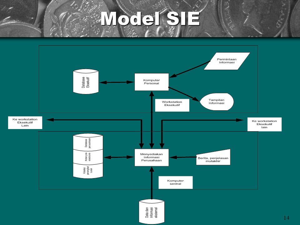 14 Model SIE