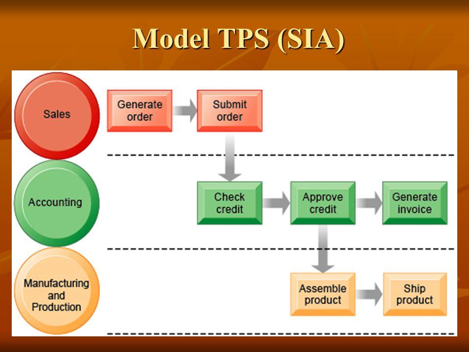 Model TPS (SIA)