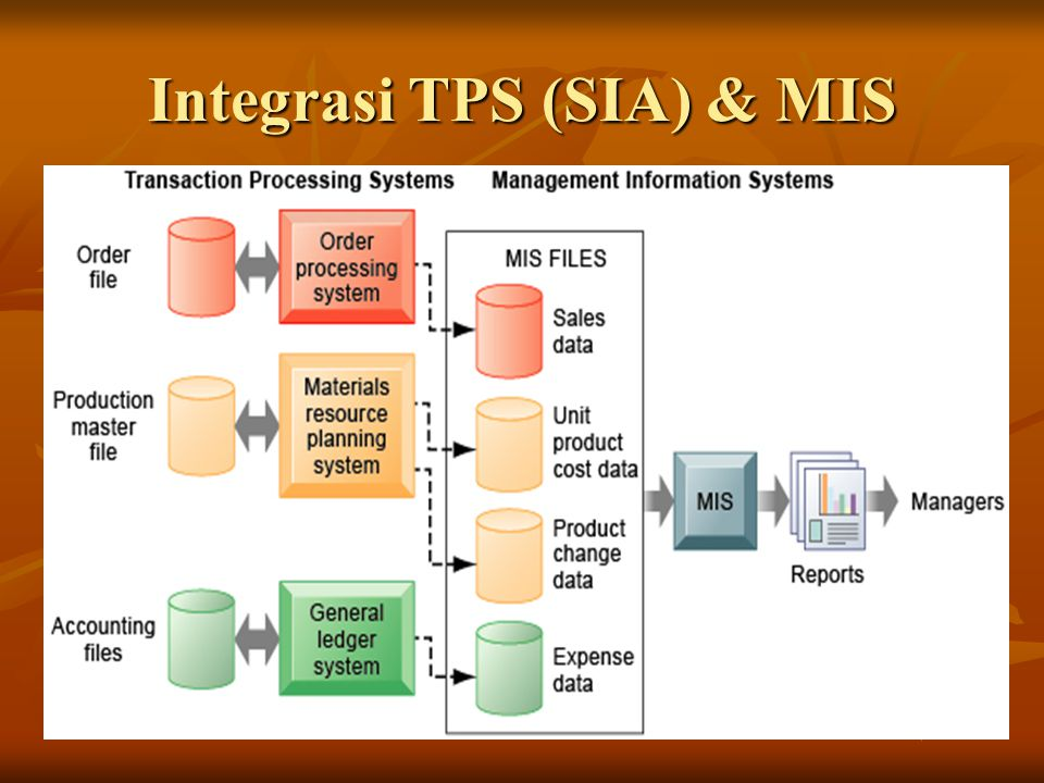 Integrasi TPS (SIA) & MIS