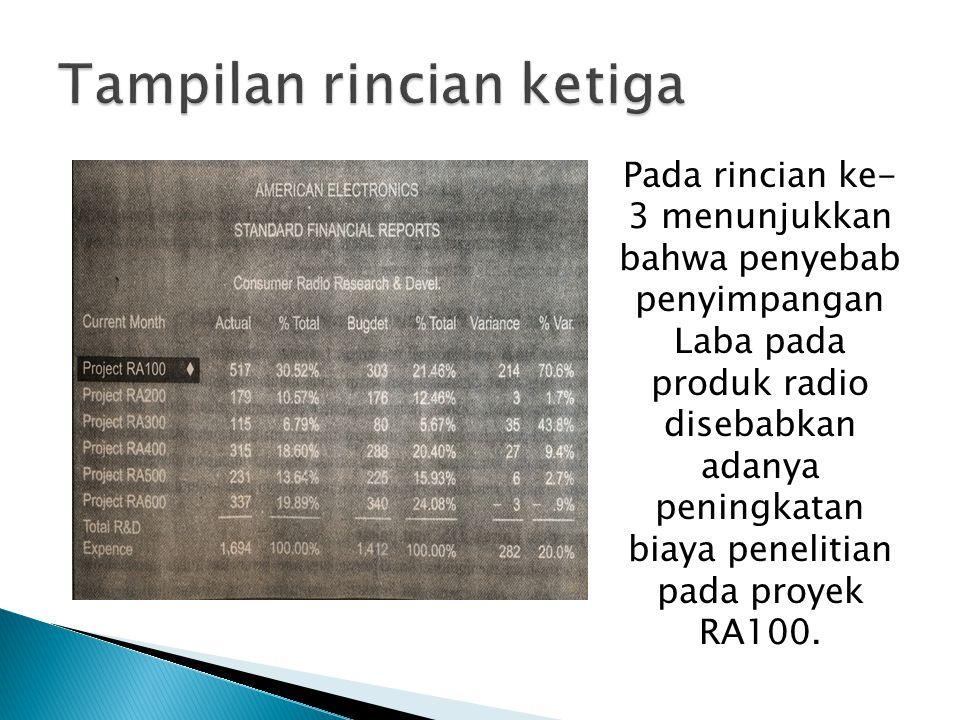 Pada rincian ke- 3 menunjukkan bahwa penyebab penyimpangan Laba pada produk radio disebabkan adanya peningkatan biaya penelitian pada proyek RA100.