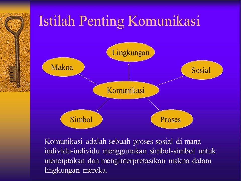 Istilah Penting Komunikasi Komunikasi Makna Proses Sosial Lingkungan Simbol Komunikasi adalah sebuah proses sosial di mana individu-individu menggunakan simbol-simbol untuk menciptakan dan menginterpretasikan makna dalam lingkungan mereka.