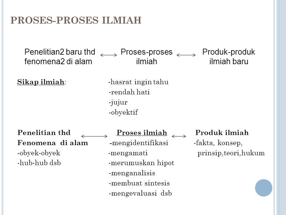 SIKAP, METODE, DAN PRODUK ILMIAH Sund (1975): 1. SCIENTIFIC ATTITUDES : kepercayaan/keyakinan, nilai-nilai, pendapat, obyektif, jujur dsb. Misal: memb