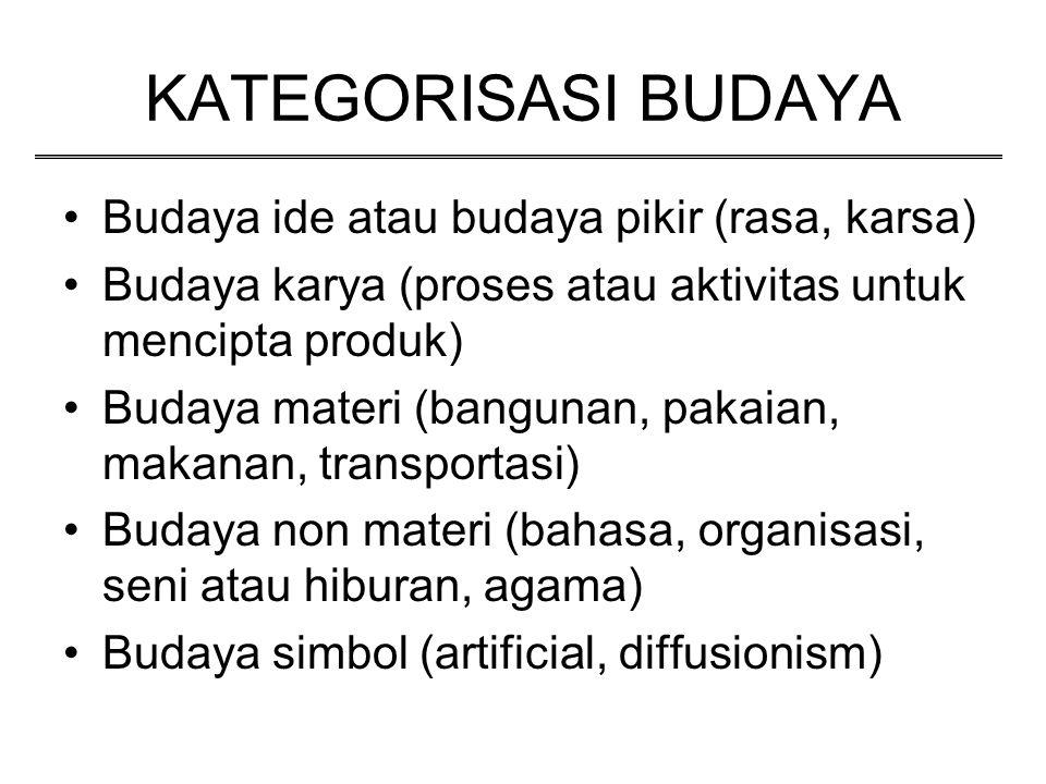 KATEGORISASI BUDAYA Budaya ide atau budaya pikir (rasa, karsa) Budaya karya (proses atau aktivitas untuk mencipta produk) Budaya materi (bangunan, pak
