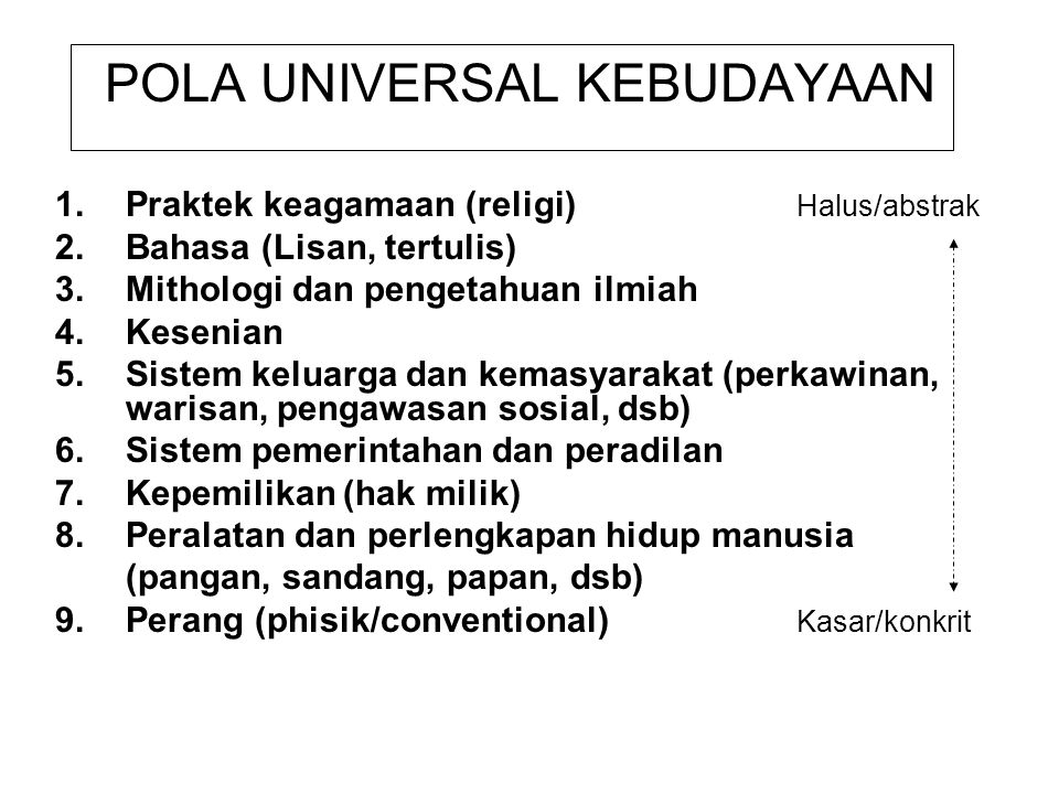 POLA UNIVERSAL KEBUDAYAAN 1.Praktek keagamaan (religi) Halus/abstrak 2.Bahasa (Lisan, tertulis) 3.Mithologi dan pengetahuan ilmiah 4.Kesenian 5.Sistem
