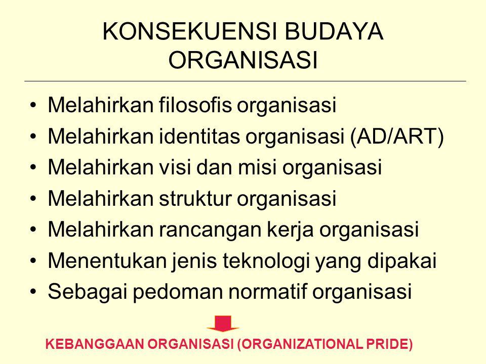 KONSEKUENSI BUDAYA ORGANISASI Melahirkan filosofis organisasi Melahirkan identitas organisasi (AD/ART) Melahirkan visi dan misi organisasi Melahirkan