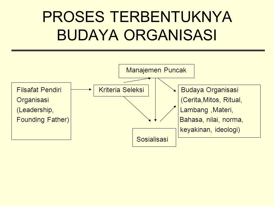 PROSES TERBENTUKNYA BUDAYA ORGANISASI Manajemen Puncak Filsafat Pendiri Kriteria Seleksi Budaya Organisasi Organisasi (Cerita,Mitos, Ritual, (Leadersh