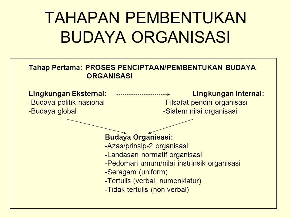 TAHAPAN PEMBENTUKAN BUDAYA ORGANISASI Tahap Pertama: PROSES PENCIPTAAN/PEMBENTUKAN BUDAYA ORGANISASI Lingkungan Eksternal: Lingkungan Internal: -Buday
