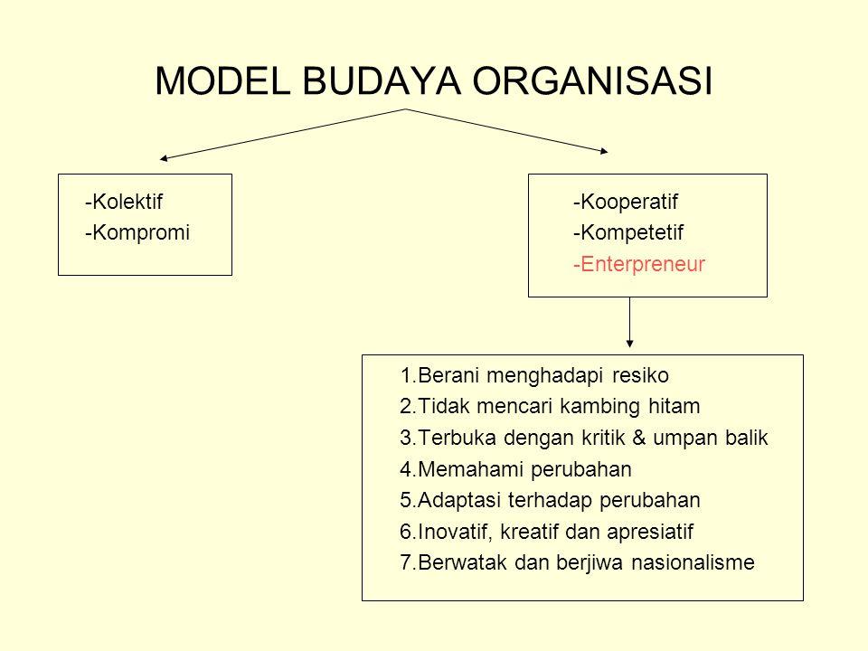 MODEL BUDAYA ORGANISASI -Kolektif -Kooperatif -Kompromi -Kompetetif -Enterpreneur 1.Berani menghadapi resiko 2.Tidak mencari kambing hitam 3.Terbuka d