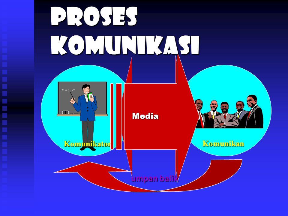 Komunikator Komunikan interaksi Media umpan balik Proses Komunikasi