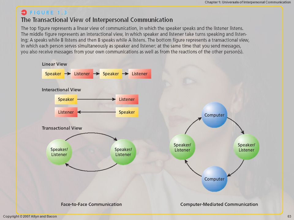 Chapter 1: Universals of Interpersonal Communication Copyright © 2007 Allyn and Bacon63